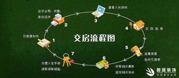 新房收房时,有哪些标准注意事项及流程?1